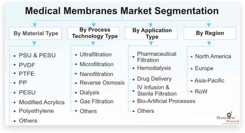 Medical-Membranes-Market-Segmentation
