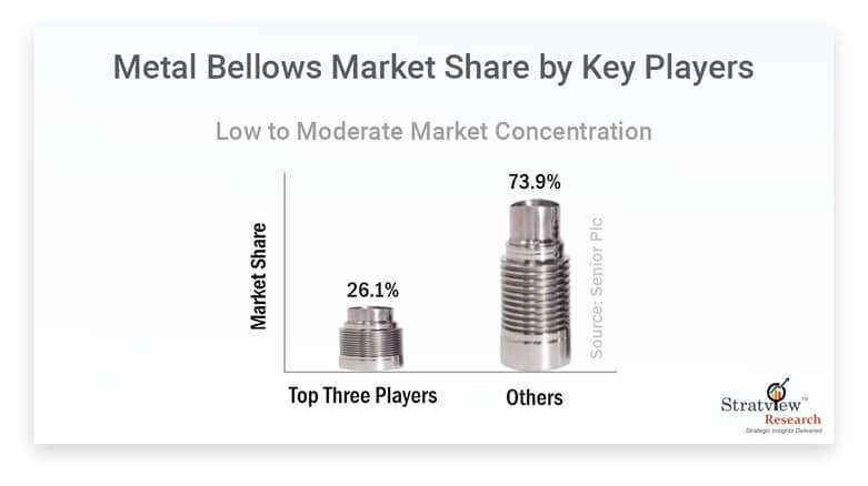 Metal-Bellows-Market-By-Key-Players