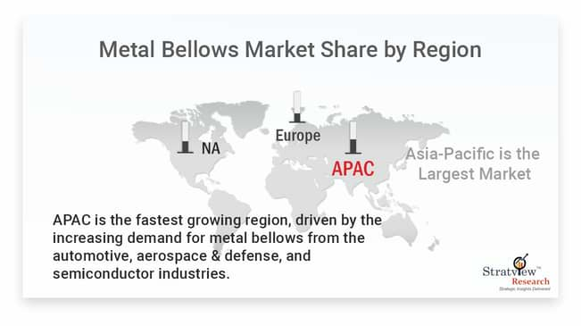 Metal Bellows Market By Region