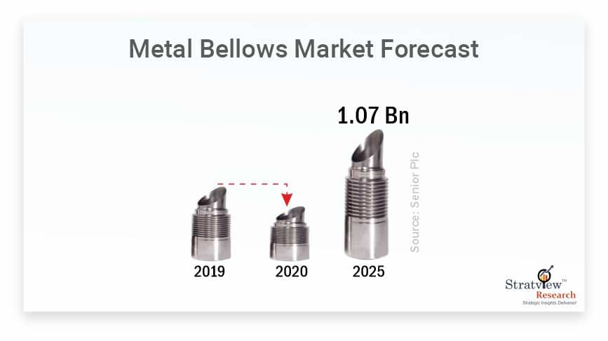 Metal-Bellows-Market-Forecast