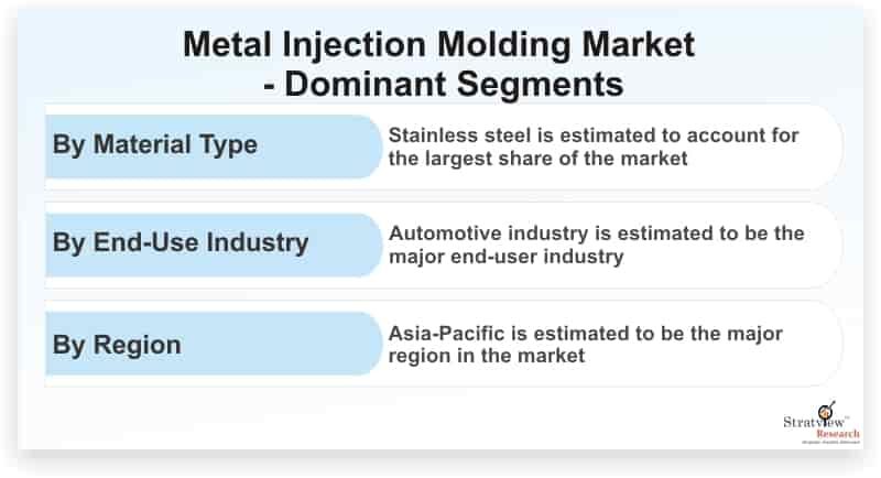 Metal-Injection-Molding-Market-Dominant-Segments