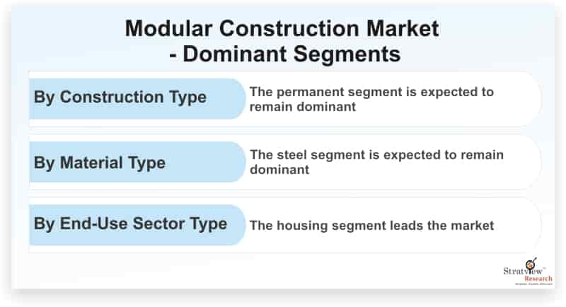 Modular-Construction-Market-Dominant-Segments
