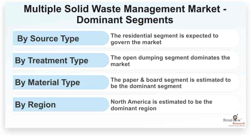 Multiple-Solid-Waste-Management-Market-Dominant-Segments