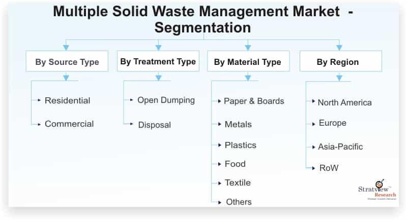 Multiple-Solid-Waste-Management-Market-Segmentation