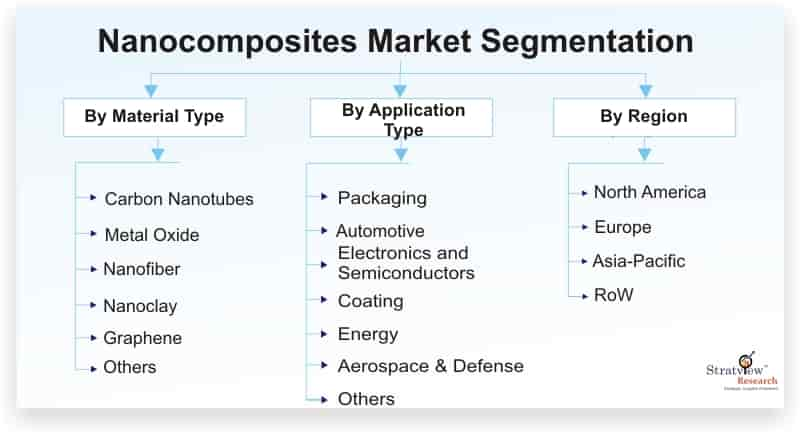 Nanocomposites-Market-Segmentation
