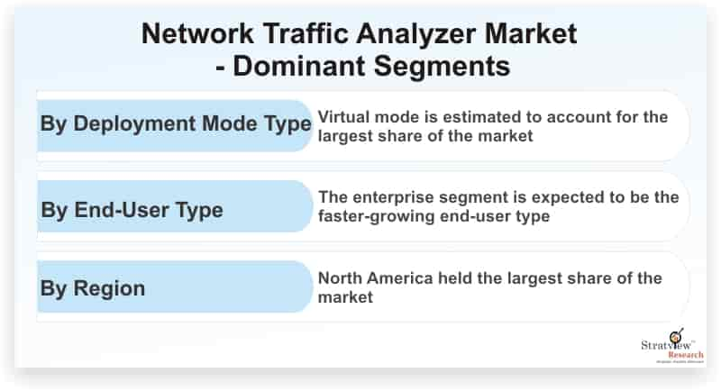 Network-Traffic-Analyzer-Market-Dominant-Segments