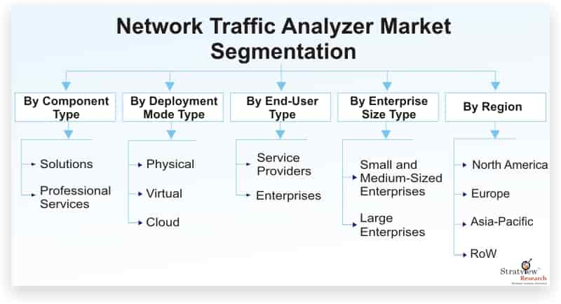 Network-Traffic-Analyzer-Market-Segmentation