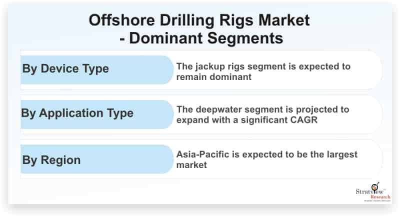 Offshore-Drilling-Rigs-Market-Dominant-Segments