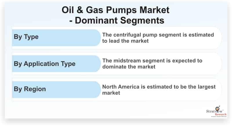Oil-and-Gas-Pumps-Market-Dominant-Segments