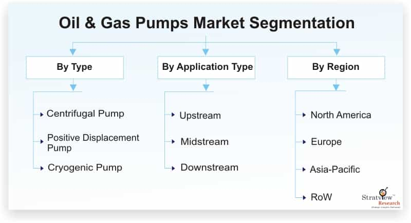 Oil-and-Gas-Pumps-Market-Segmentation