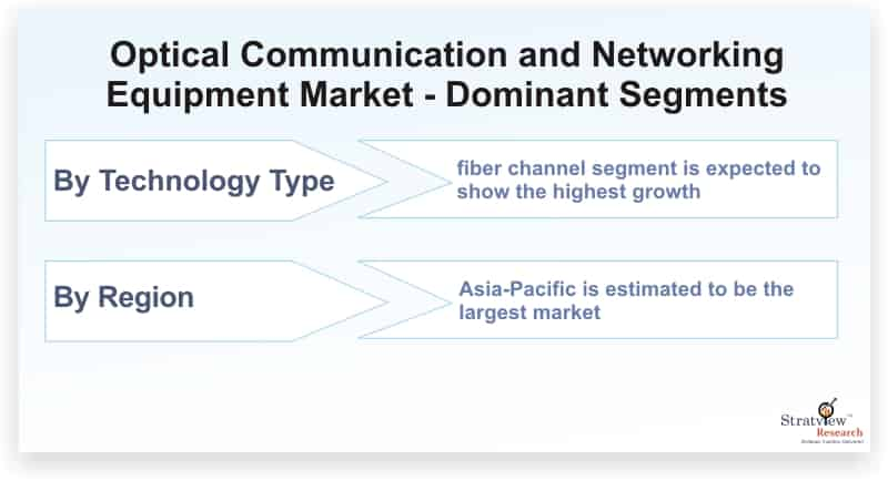 Optical-Communication-and-Networking-Equipment-Market-Dominant-Segments