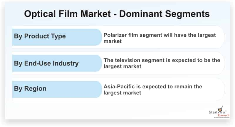Optical-Film-Market-Dominant-Segments