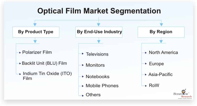 Optical-Film-Market-Segmentation