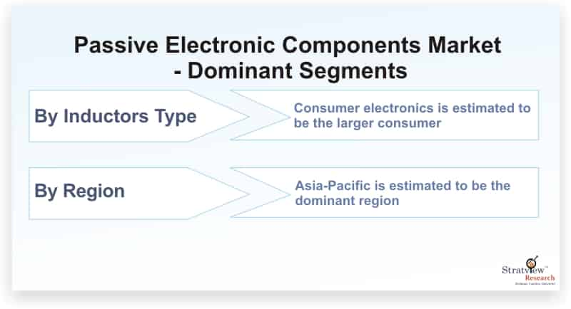 Passive-Electronic-Components-Market-Dominant-Segments