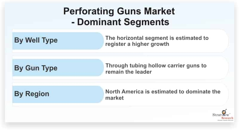 Perforating-Guns-Market-Dominant-Segments