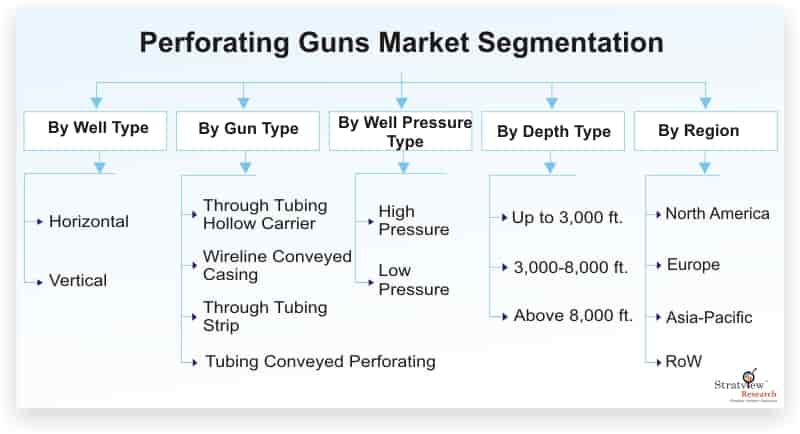 Perforating-Guns-Market-Segmentation