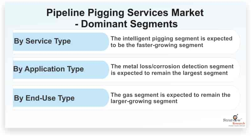 Pipeline-Pigging-Services-Market-Dominant-Segments