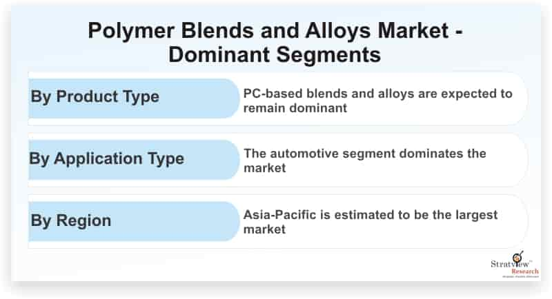 Polymer-Blends-and-Alloys-Market-Dominant-Segments