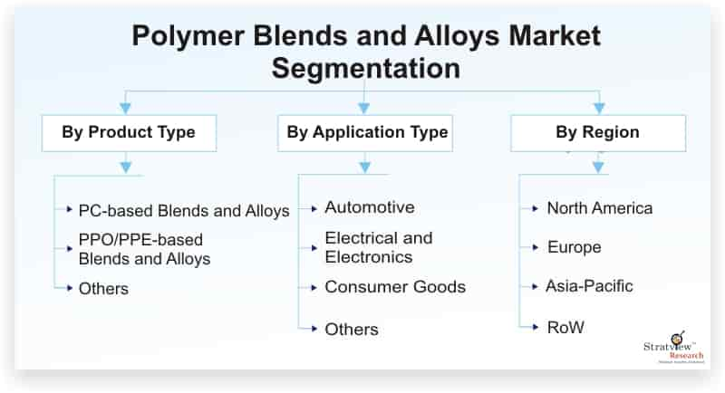 Polymer-Blends-and-Alloys-Market-Segmentation