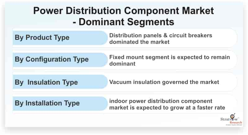 Power-Distribution-Component-Market-Dominant-Segments