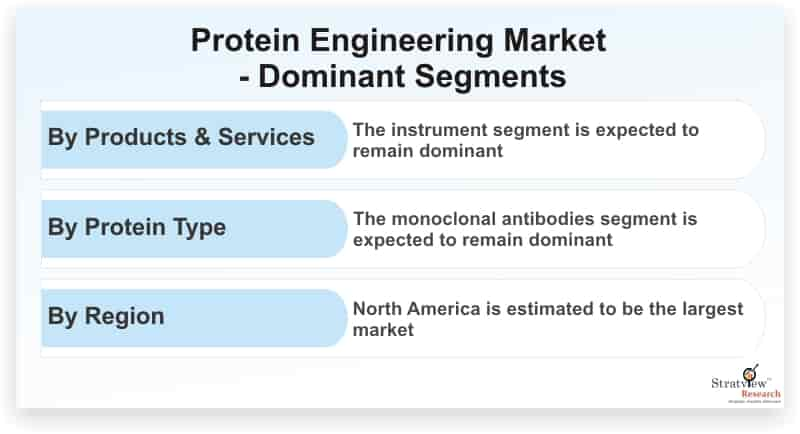 Protein-Engineering-Market-Dominant-Segments