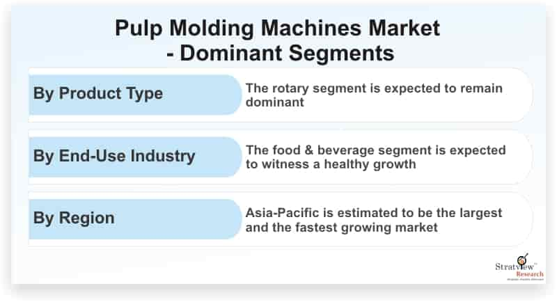 Pulp-Molding-Machines-Market-Dominant-Segments
