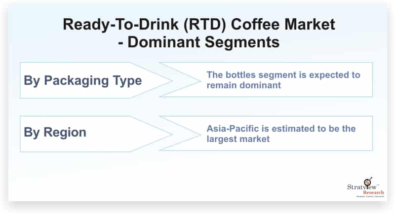 Ready-To-Drink-(RTD)-Coffee-Market-Dominant-Segments