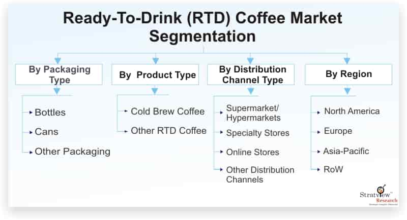 Ready-To-Drink-(RTD)-Coffee-Market-Segmentation