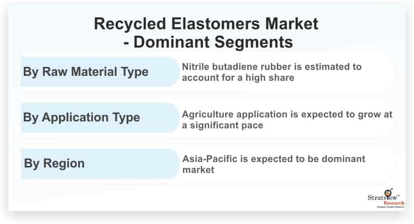 Recycled-Elastomers-Market-Dominant-Segments