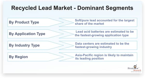 Recycled-Lead-Market-Dominant-Segments