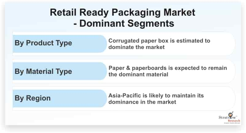 Retail-Ready-Packaging-Market-Dominant-Segments