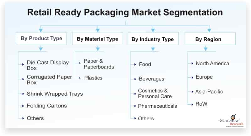 Retail-Ready-Packaging-Market-Segmentation