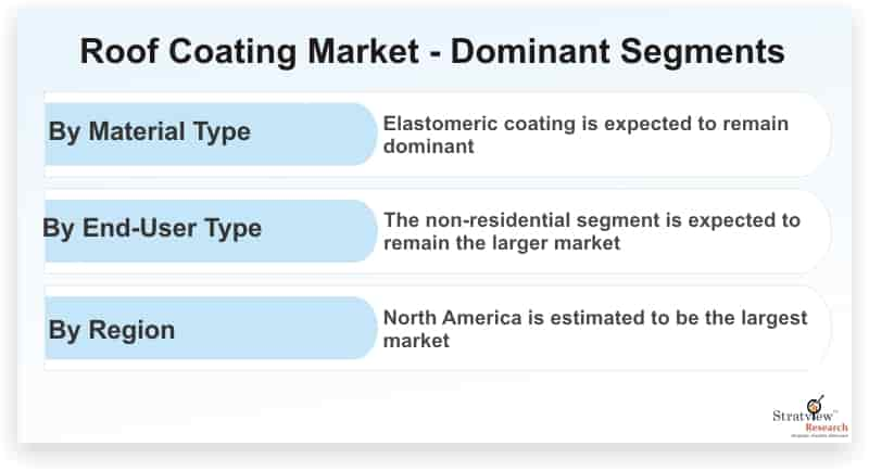 Roof-Coating-Market-Dominant-Segments