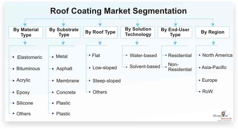 Roof-Coating-Market-Segmentation