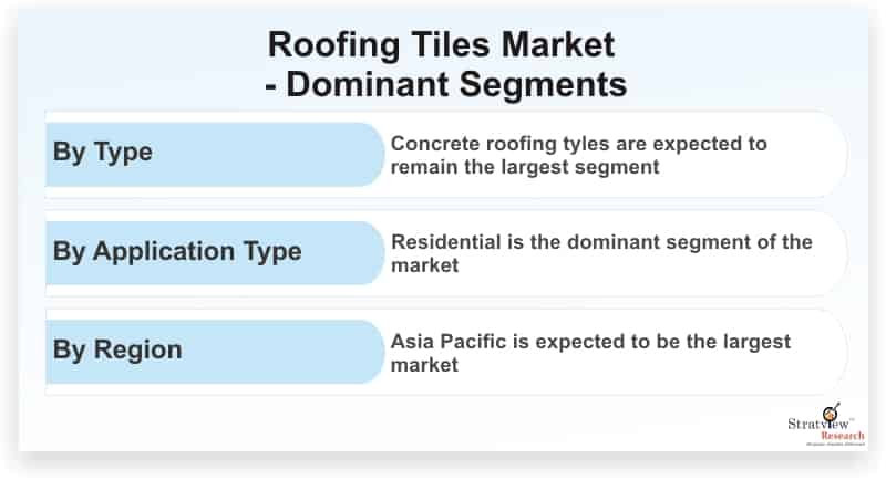 Roofing-Tiles-Market-Dominant-Segments