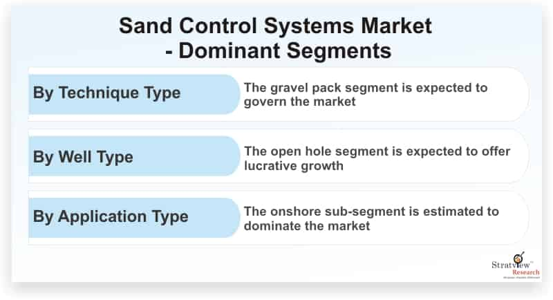 Sand-Control-Systems-Market-Dominant-Segments