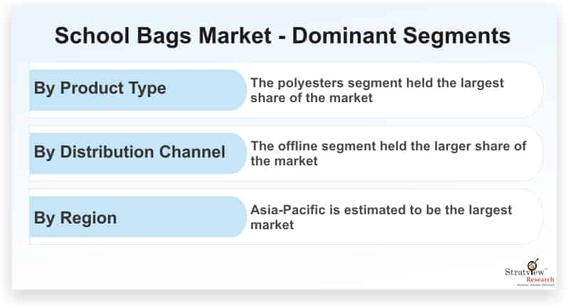 School-Bags-Market-Dominant-Segments