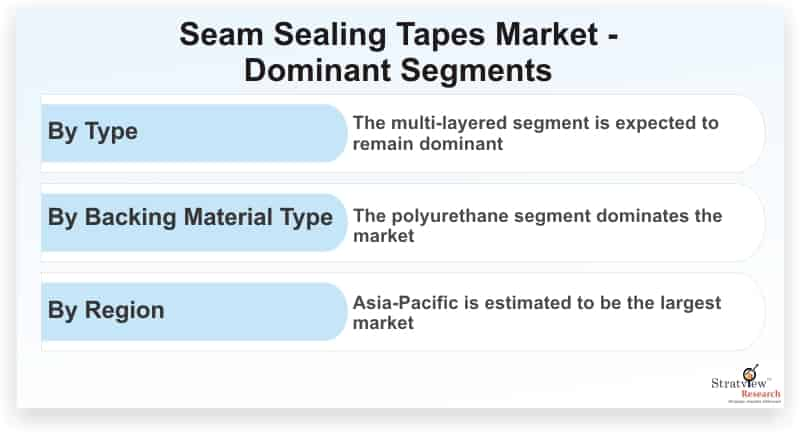 Seam-Sealing-Tapes-Market-Dominant-Segments