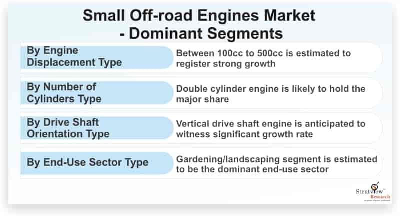 Small-Off-road-Engines-Market-Dominant-Segments