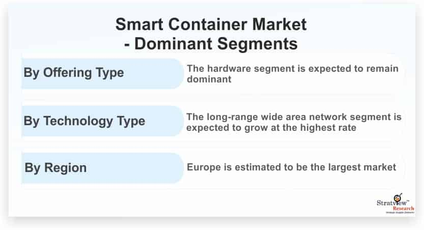 Smart-Container-Market-Dominant-Segments