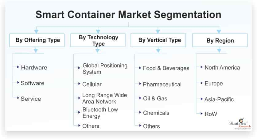 Smart-Container-Market-Segmentation