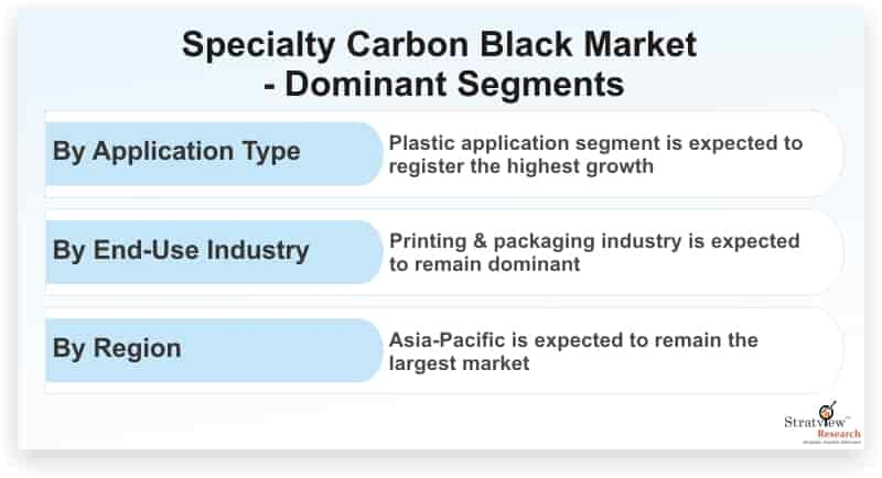 Specialty-Carbon-Black-Market-Dominant-Segments