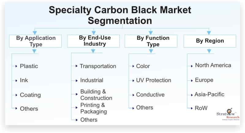 Specialty-Carbon-Black-Market-Segmentation