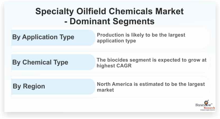 Specialty-Oilfield-Chemicals-Market-Dominant-Segments