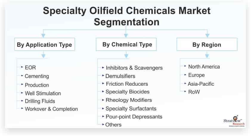 Specialty-Oilfield-Chemicals-Market-Segmentation