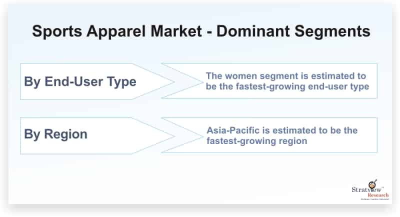 Sports-Apparel-Market-Dominant-Segments