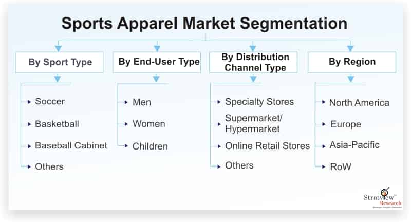 Sports-Apparel-Market-Segmentation