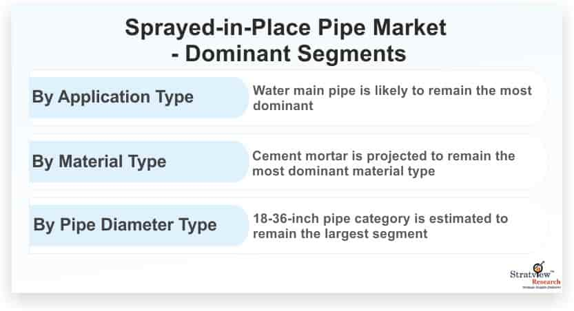 Sprayed-in-Place-Pipe-(SIPP)-Market-Dominant-Segments