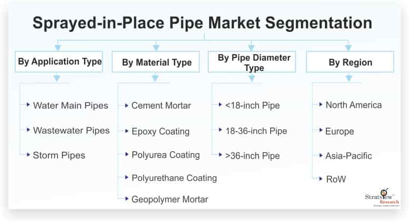 Sprayed-in-Place-Pipe-(SIPP)-Market-Segmentation