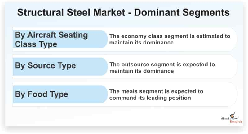 Structural-Steel-Market-Dominant-Segments
